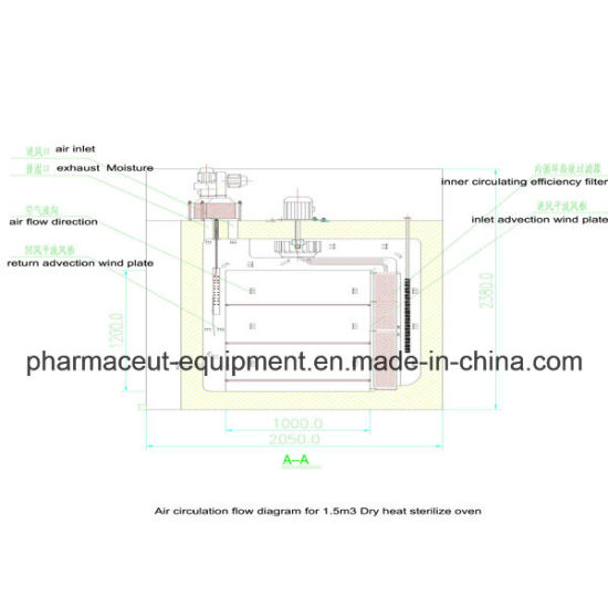 Dry Heat Sterilizer Machine (DMH)